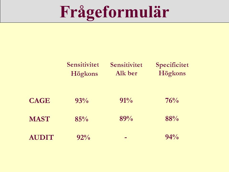 Frågeformulär Sensitivitet CAGE 93% MAST 85% AUDIT 92% 91% 89% - 76%