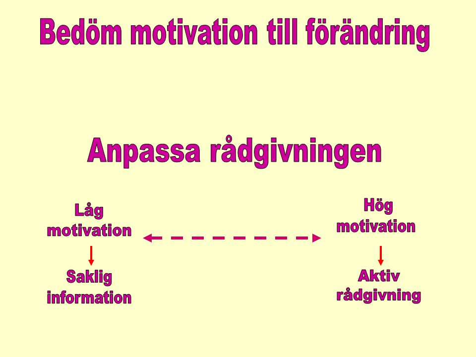 Bedöm motivation till förändring