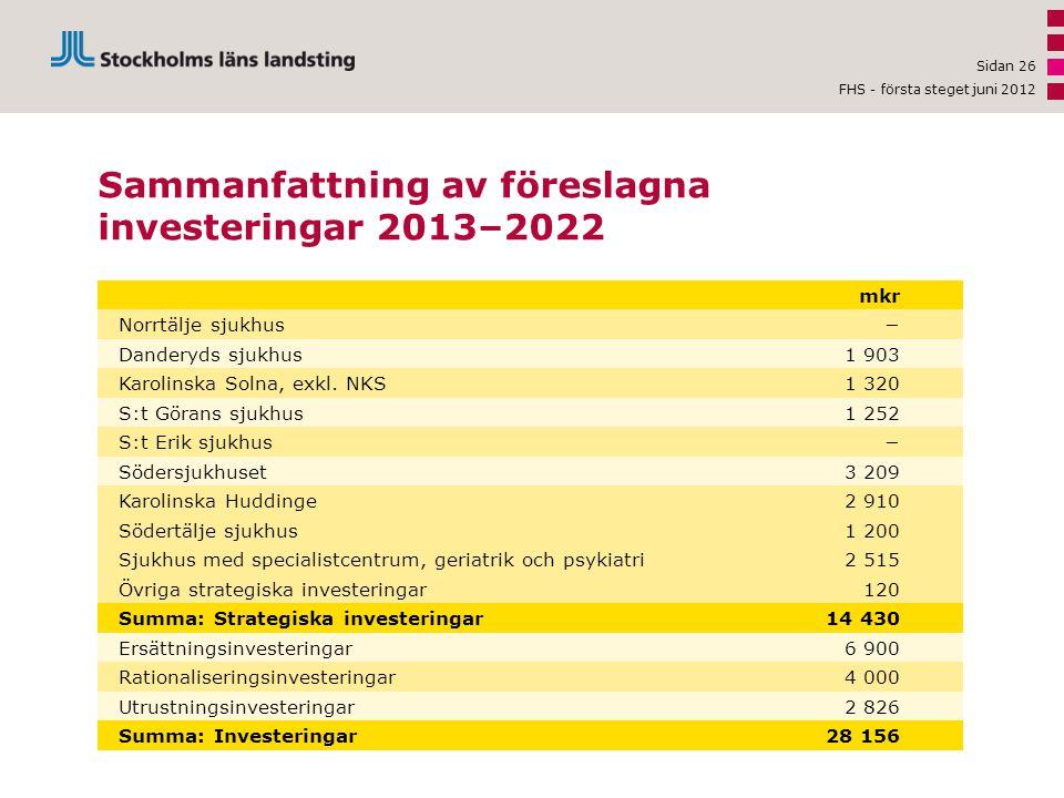 Sammanfattning av föreslagna investeringar 2013–2022