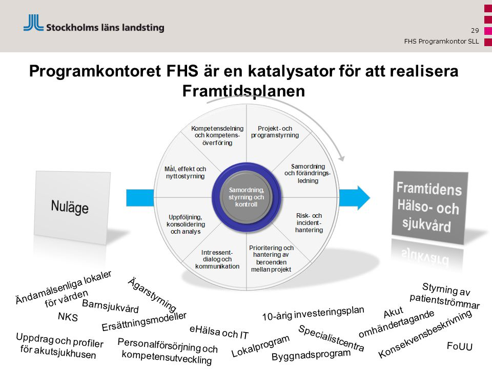 Programkontoret FHS är en katalysator för att realisera Framtidsplanen