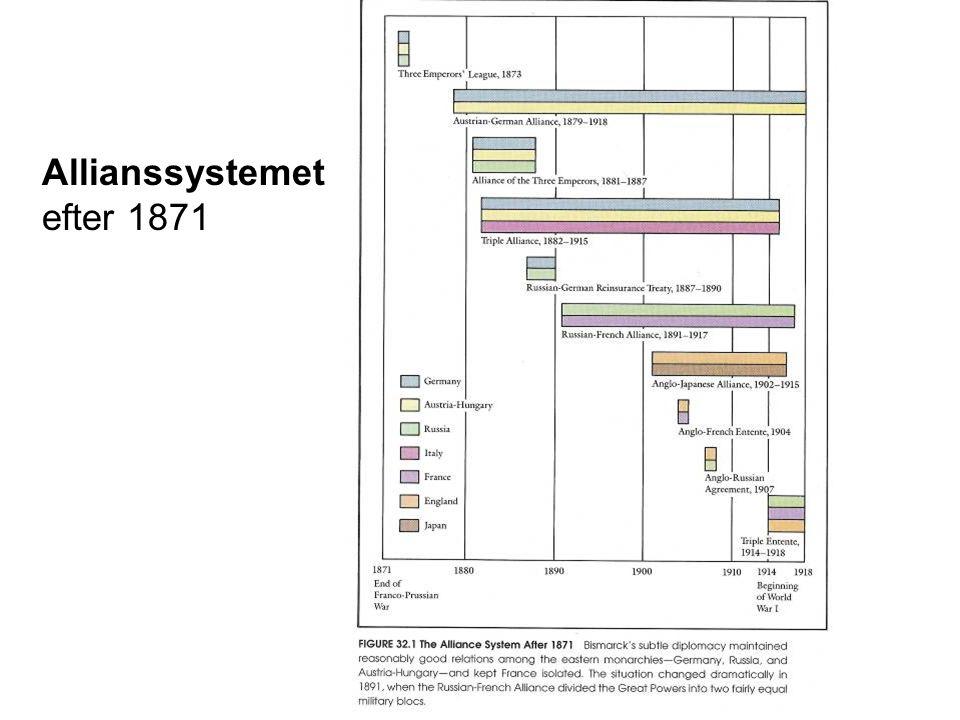 Allianssystemet efter 1871