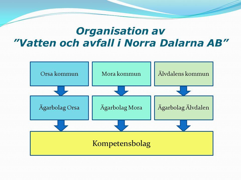 Organisation av Vatten och avfall i Norra Dalarna AB