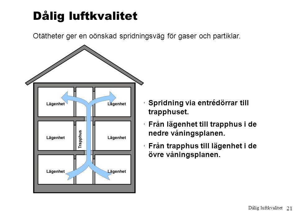 Dålig luftkvalitet Otätheter ger en oönskad spridningsväg för gaser och partiklar. • Spridning via entrédörrar till trapphuset.