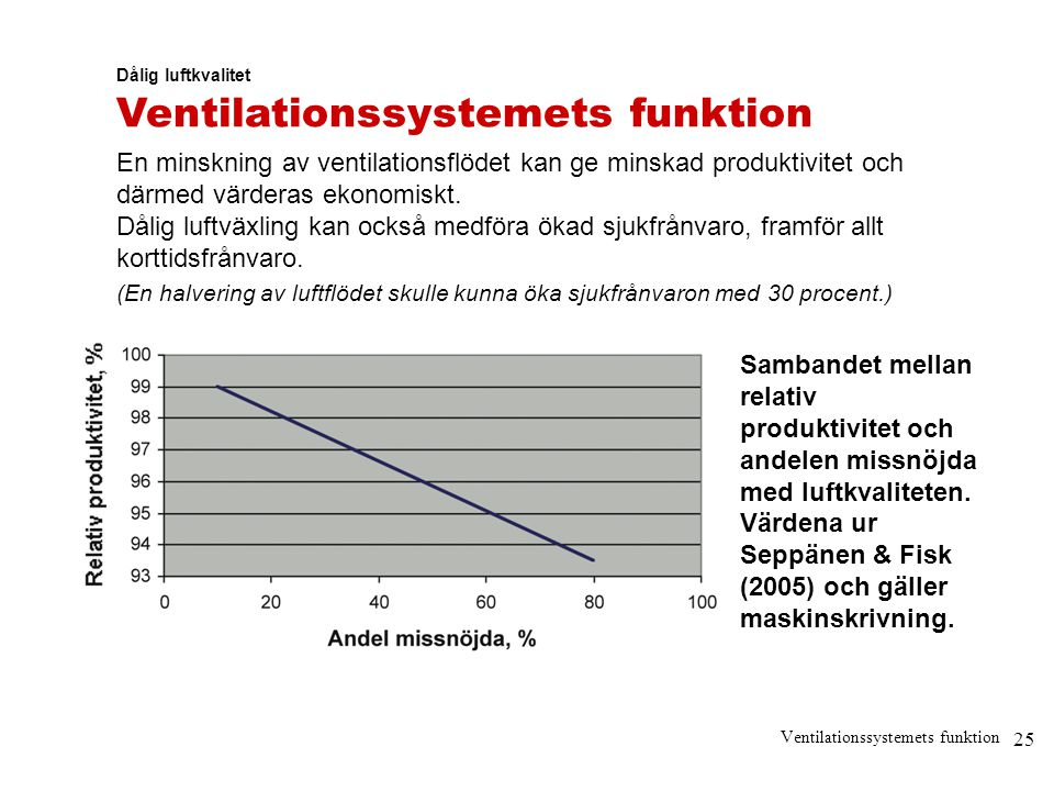Ventilationssystemets funktion