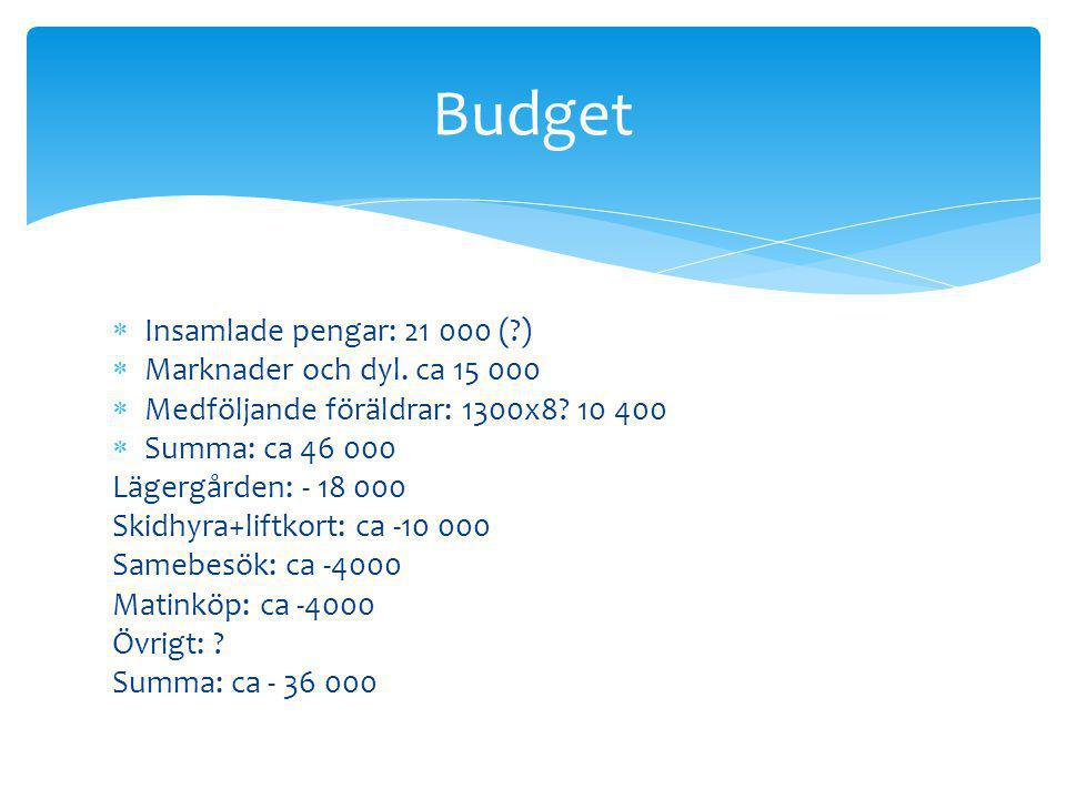 Budget Insamlade pengar: 21 000 ( ) Marknader och dyl. ca 15 000