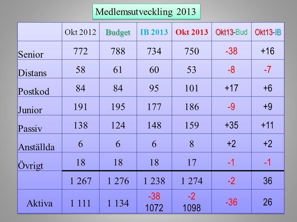 Medlemsutveckling 2013 Senior 772 788 734 750 38 +16 Distans 58 61 60