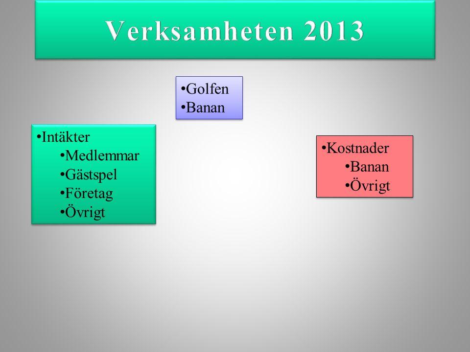 Verksamheten 2013 Golfen Banan Intäkter Medlemmar Kostnader Gästspel