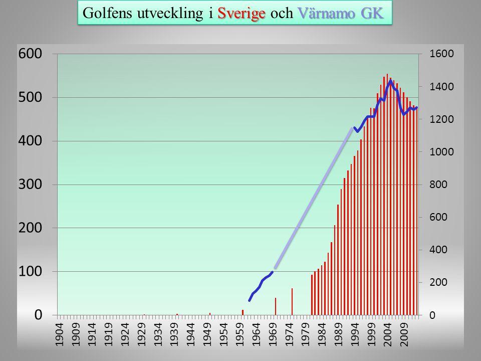 Golfens utveckling i Sverige och Värnamo GK