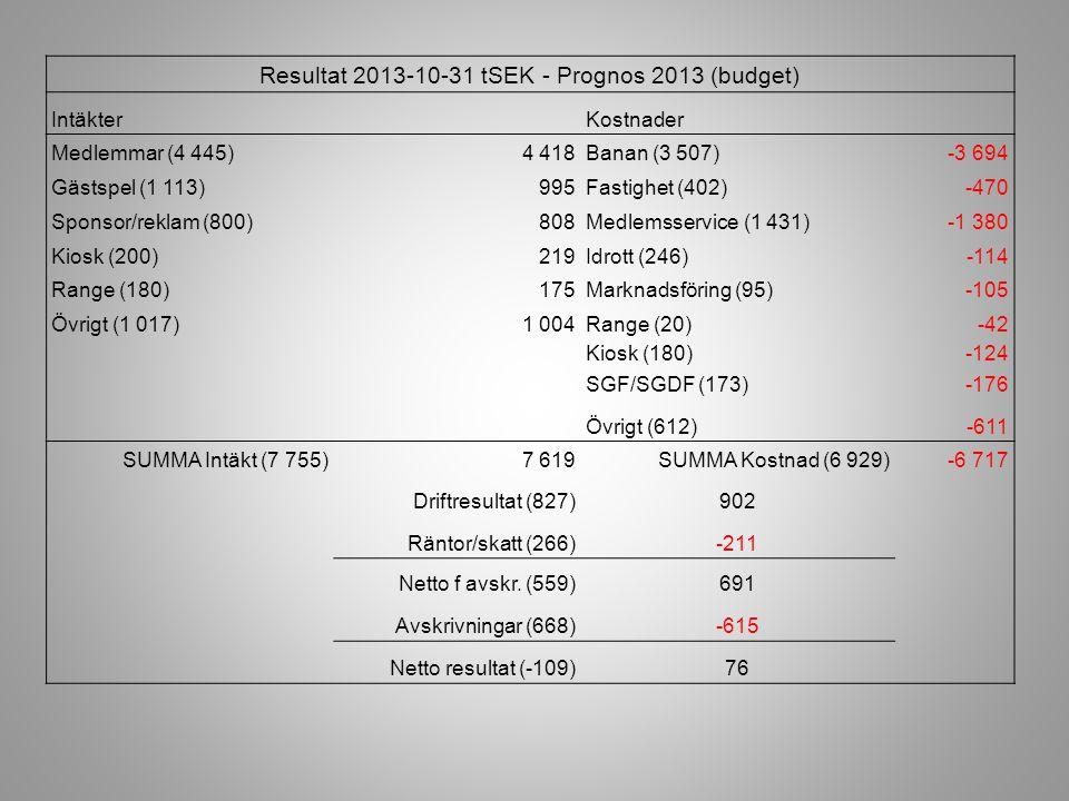 Resultat 2013-10-31 tSEK - Prognos 2013 (budget)