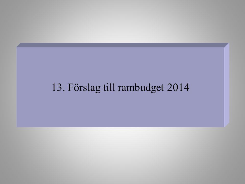 13. Förslag till rambudget 2014
