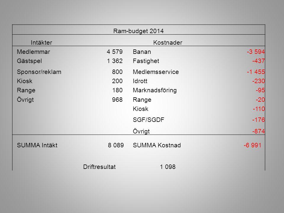 Ram-budget 2014 Intäkter. Kostnader. Medlemmar. 4 579. Banan. -3 594. Gästspel. 1 362. Fastighet.