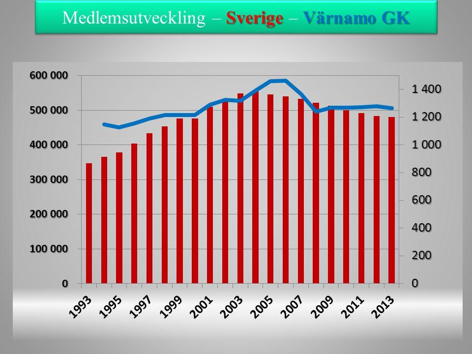Medlemsutveckling – Sverige – Värnamo GK