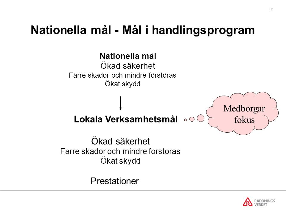 Nationella mål - Mål i handlingsprogram