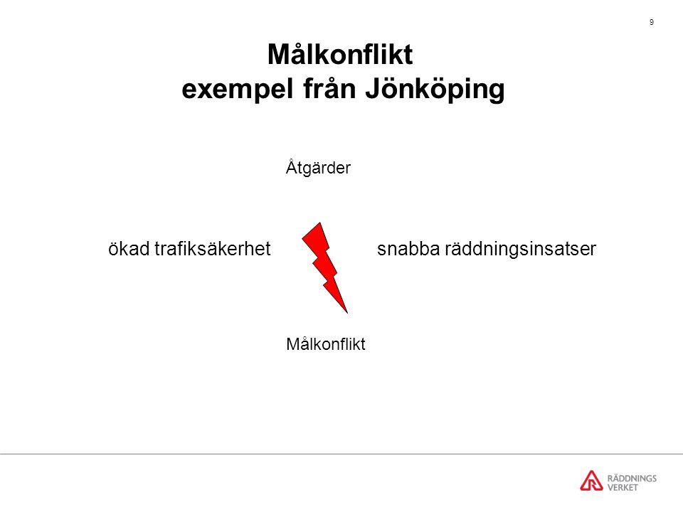 Målkonflikt exempel från Jönköping