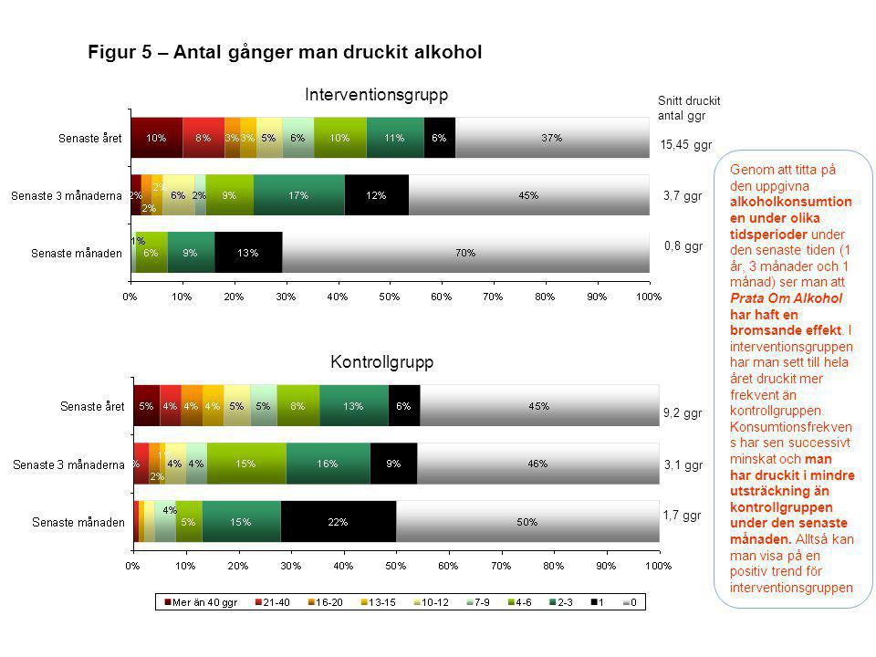 Figur 5 – Antal gånger man druckit alkohol