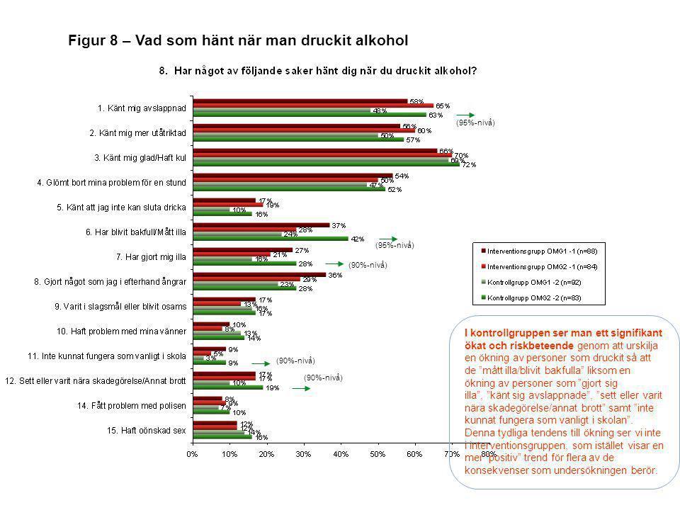 Figur 8 – Vad som hänt när man druckit alkohol