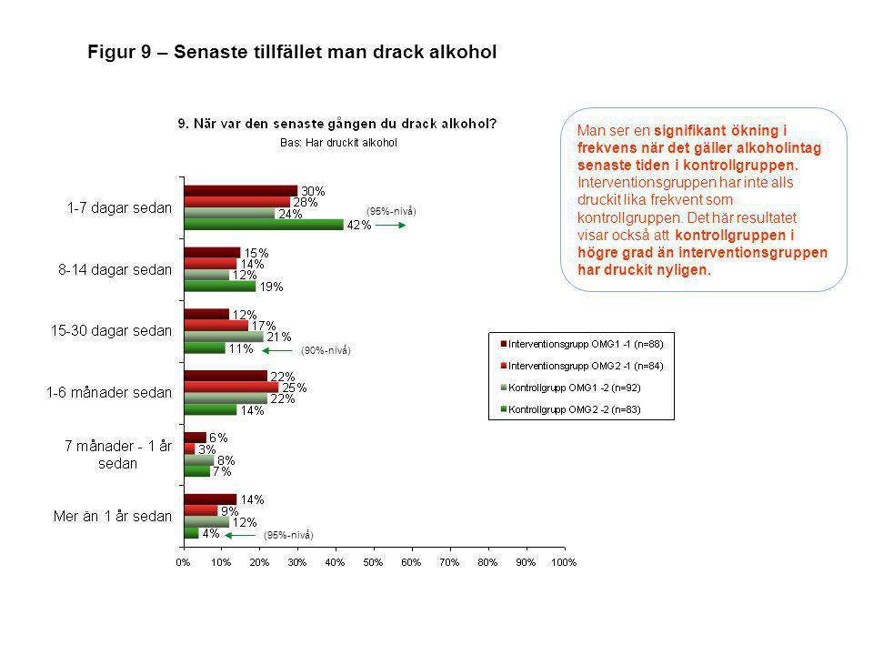 Figur 9 – Senaste tillfället man drack alkohol