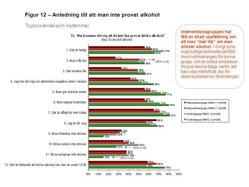Figur 12 – Anledning till att man inte provat alkohol