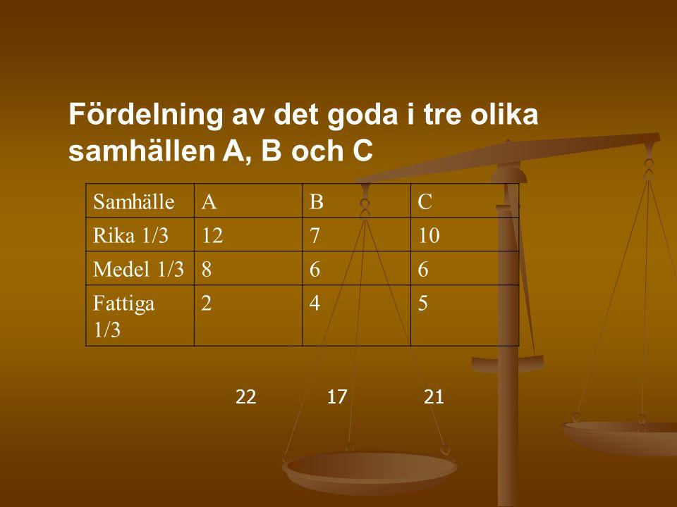 Fördelning av det goda i tre olika samhällen A, B och C