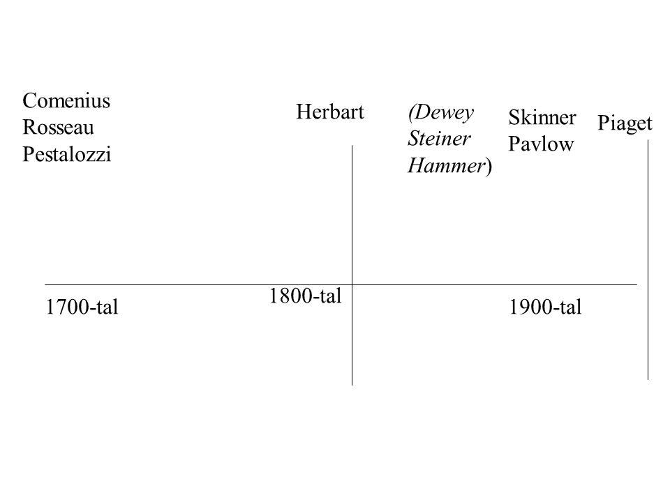 Comenius Rosseau. Pestalozzi. Herbart. (Dewey. Steiner. Hammer) Skinner. Pavlow. Piaget. 1800-tal.