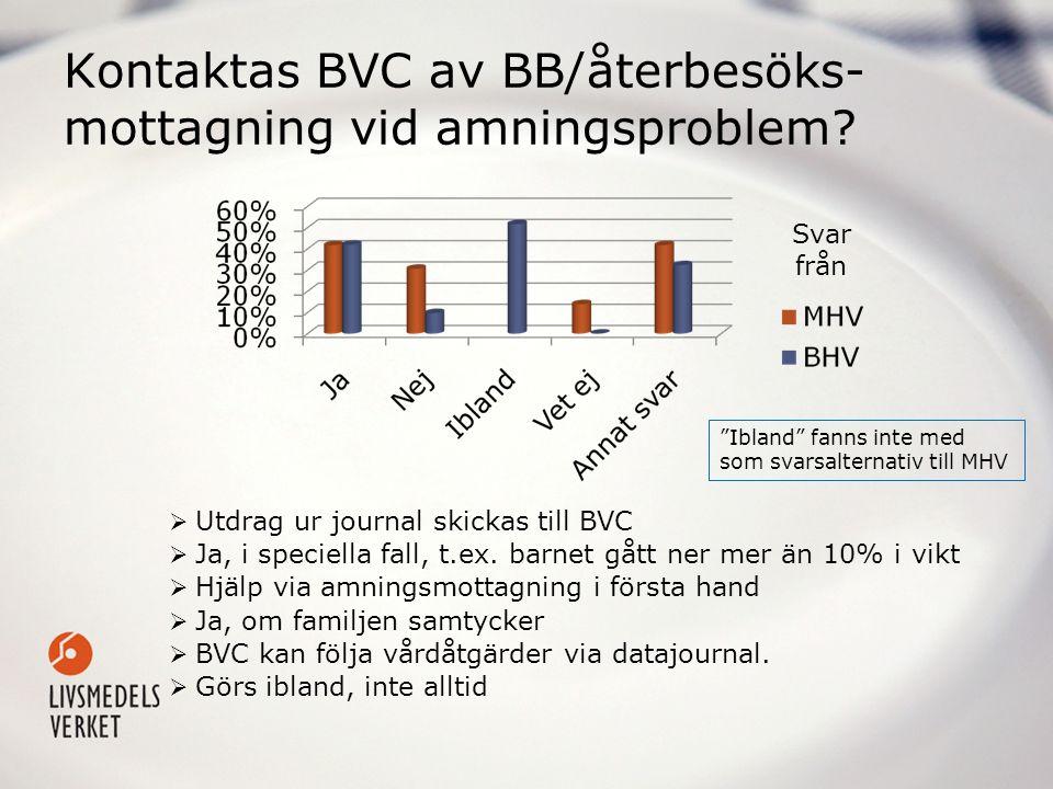 Kontaktas BVC av BB/återbesöks-mottagning vid amningsproblem