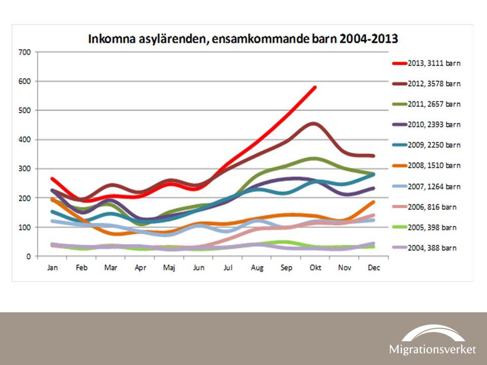 Till och med 29 oktober hade 3 060 ensamkommande barn sökt asyl i Sverige.
