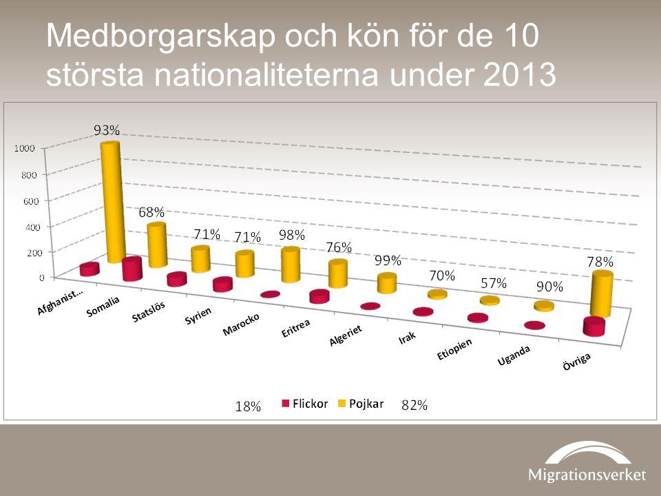 Medborgarskap och kön för de 10 största nationaliteterna under 2013