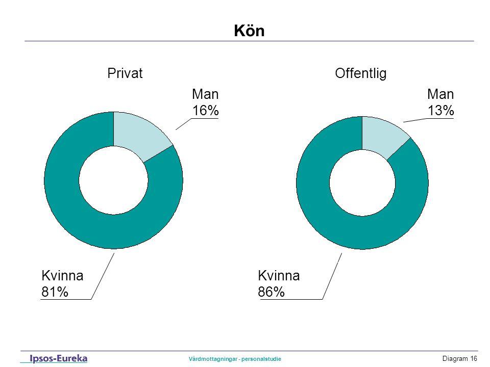 Kön Privat Offentlig Man 16% Man 13% Kvinna81% Kvinna 86%