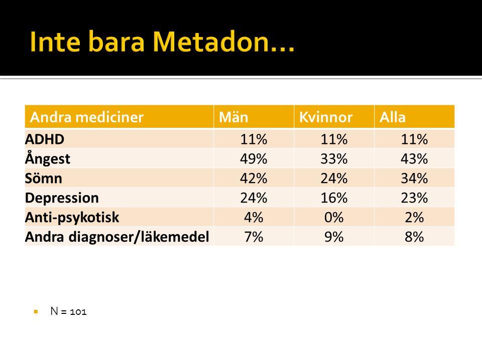 Inte bara Metadon… Andra mediciner Män Kvinnor Alla ADHD 11% Ångest
