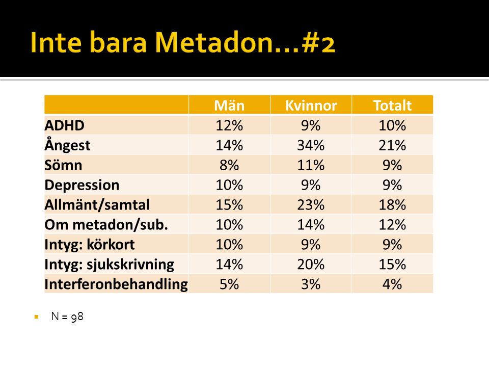 Inte bara Metadon…#2 Män Kvinnor Totalt ADHD 12% 9% 10% Ångest 14% 34%