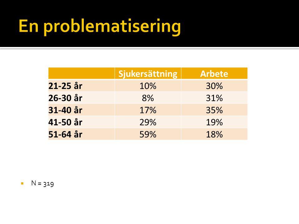 En problematisering Sjukersättning Arbete 21-25 år 10% 30% 26-30 år 8%