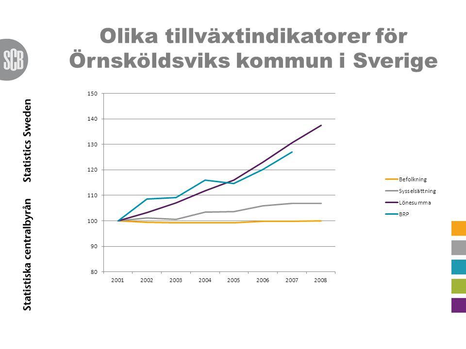 Olika tillväxtindikatorer för Örnsköldsviks kommun i Sverige