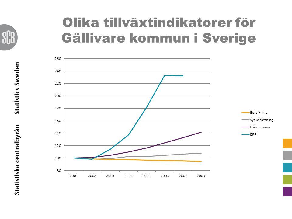 Olika tillväxtindikatorer för Gällivare kommun i Sverige