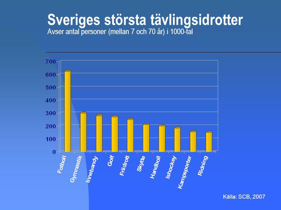 Sveriges största tävlingsidrotter Avser antal personer (mellan 7 och 70 år) i 1000-tal