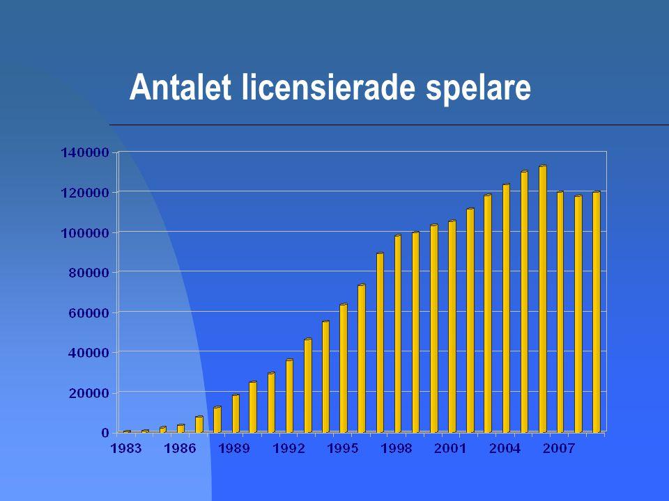 Antalet licensierade spelare