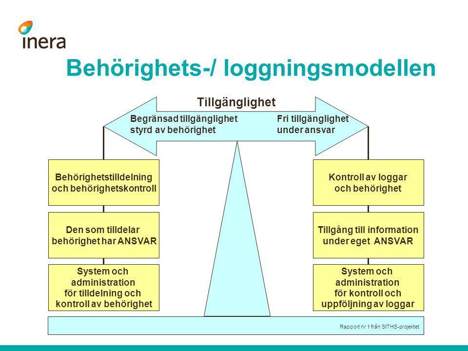 Behörighets-/ loggningsmodellen