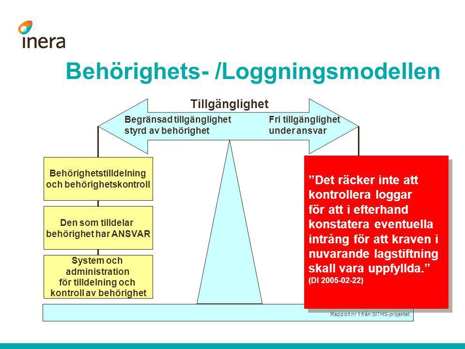 Behörighets- /Loggningsmodellen