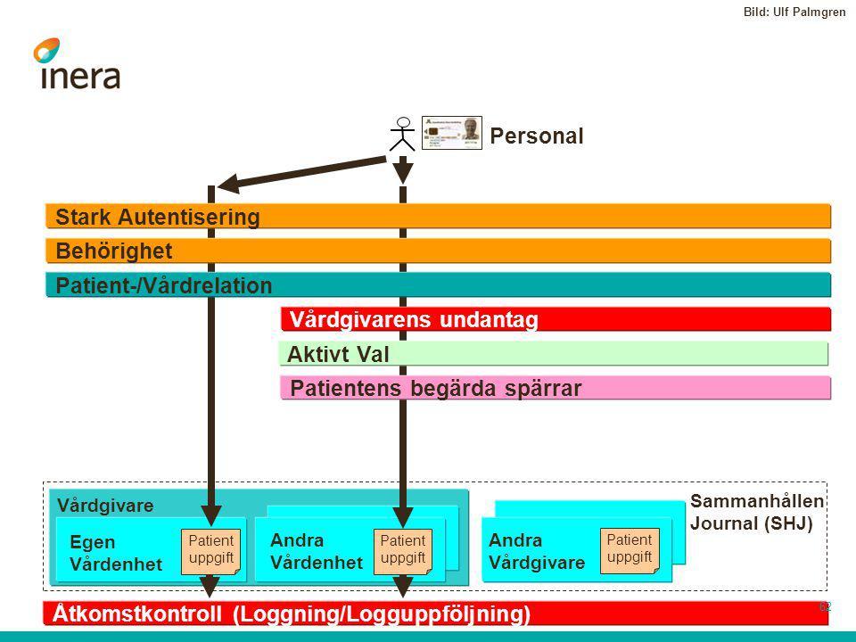 Patient-/Vårdrelation