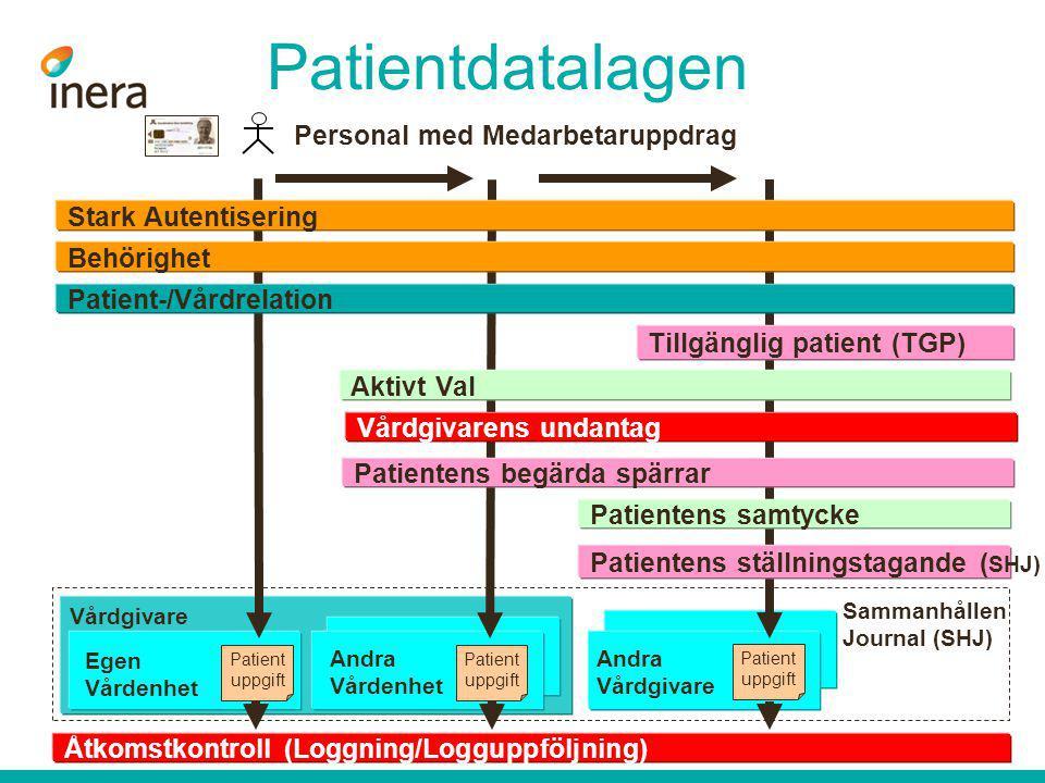 Patientdatalagen Personal med Medarbetaruppdrag Stark Autentisering