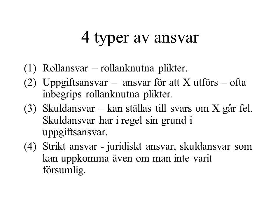 4 typer av ansvar Rollansvar – rollanknutna plikter.