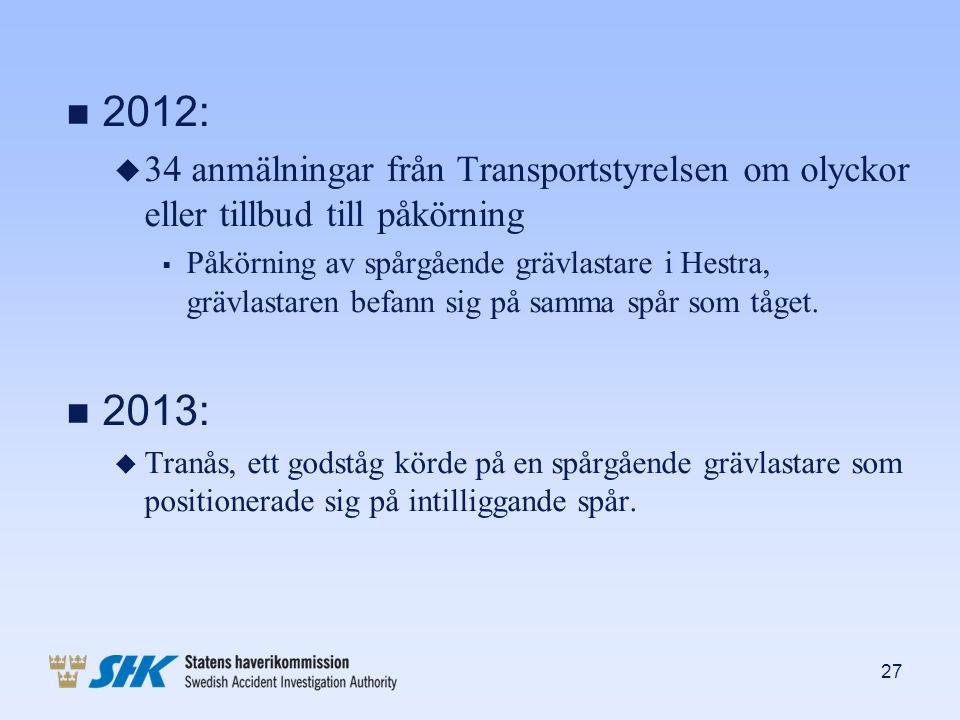 2012: 34 anmälningar från Transportstyrelsen om olyckor eller tillbud till påkörning.