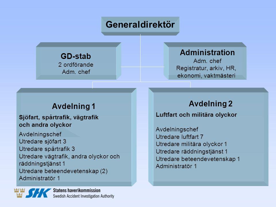 Generaldirektör Administration GD-stab Avdelning 2 Avdelning 1