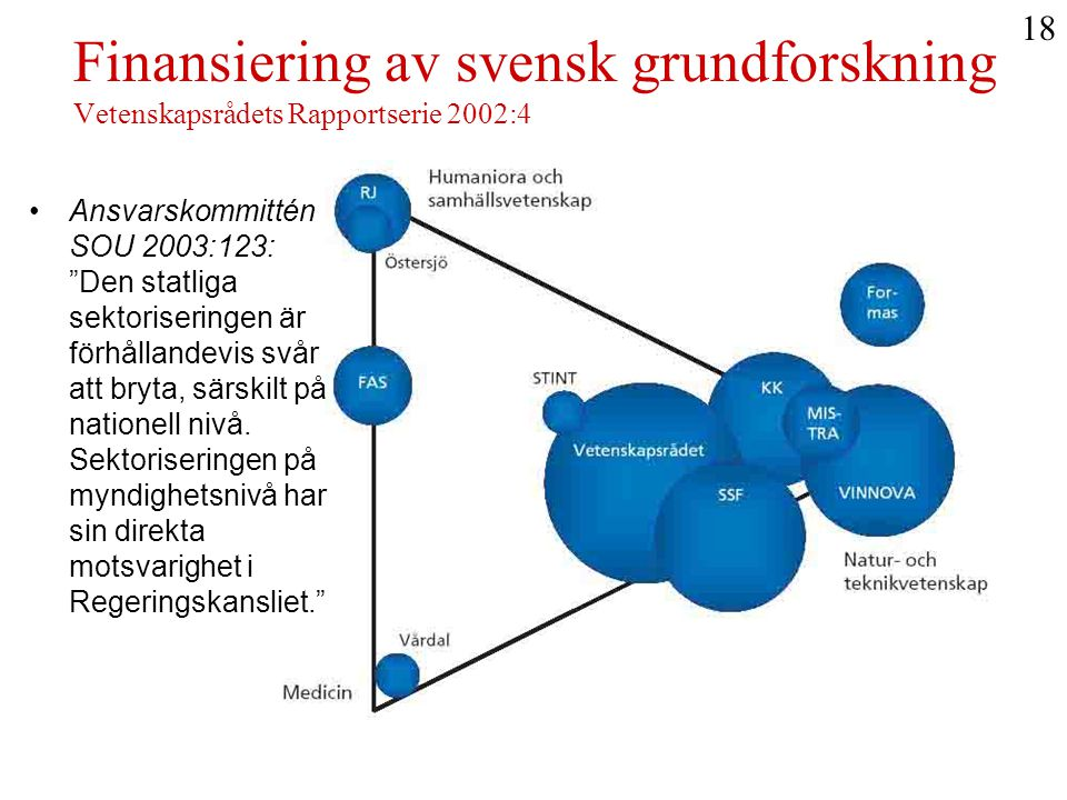 18 Finansiering av svensk grundforskning Vetenskapsrådets Rapportserie 2002:4.