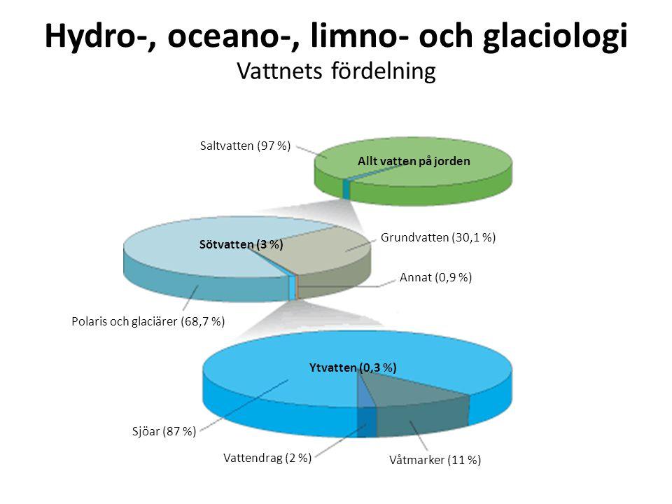 Hydro-, oceano-, limno- och glaciologi
