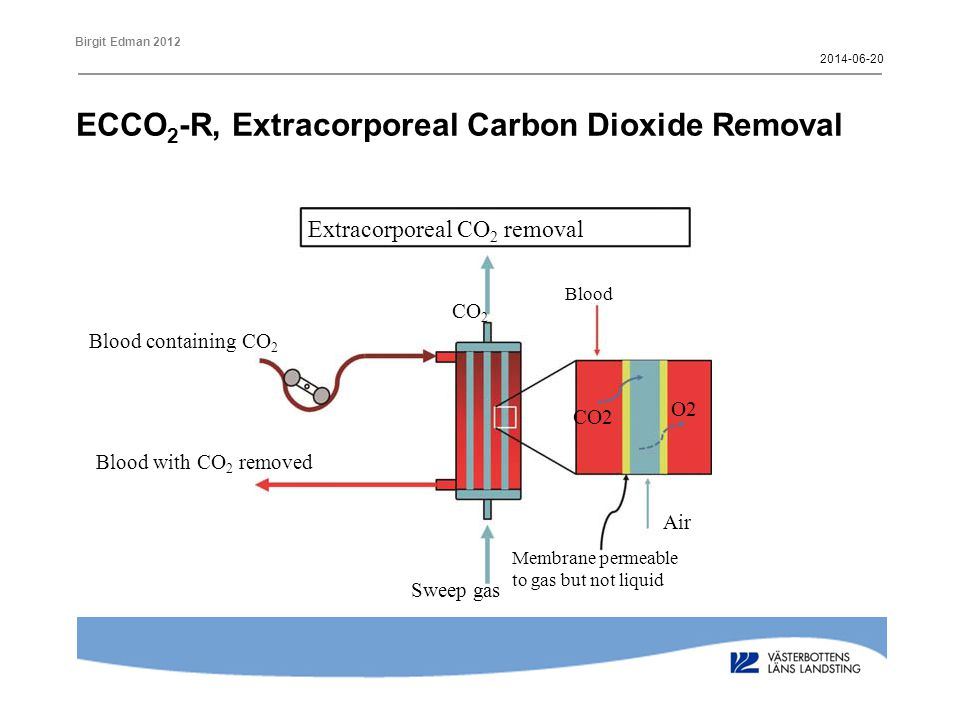 ECCO2-R, Extracorporeal Carbon Dioxide Removal