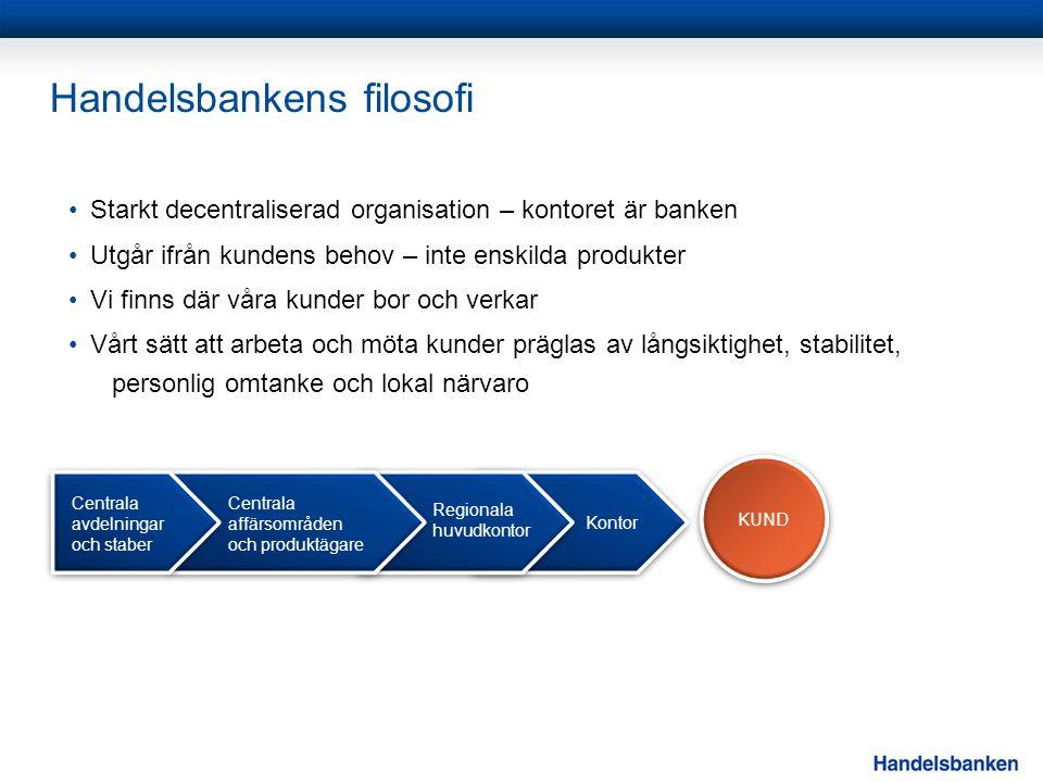 Handelsbankens filosofi