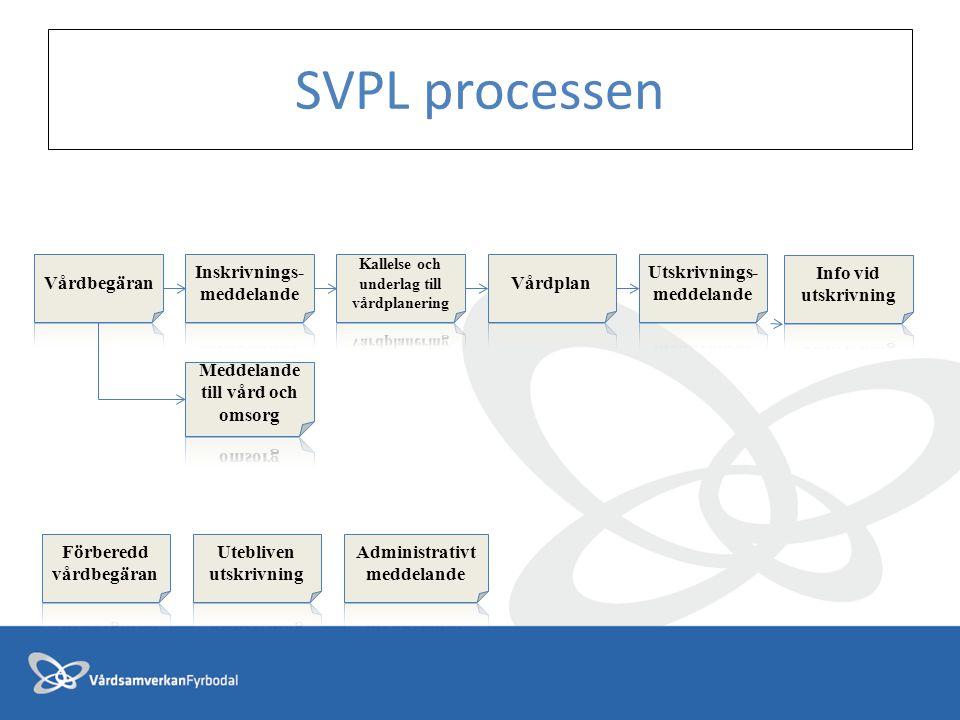 SVPL processen Vårdbegäran Inskrivnings-meddelande Vårdplan