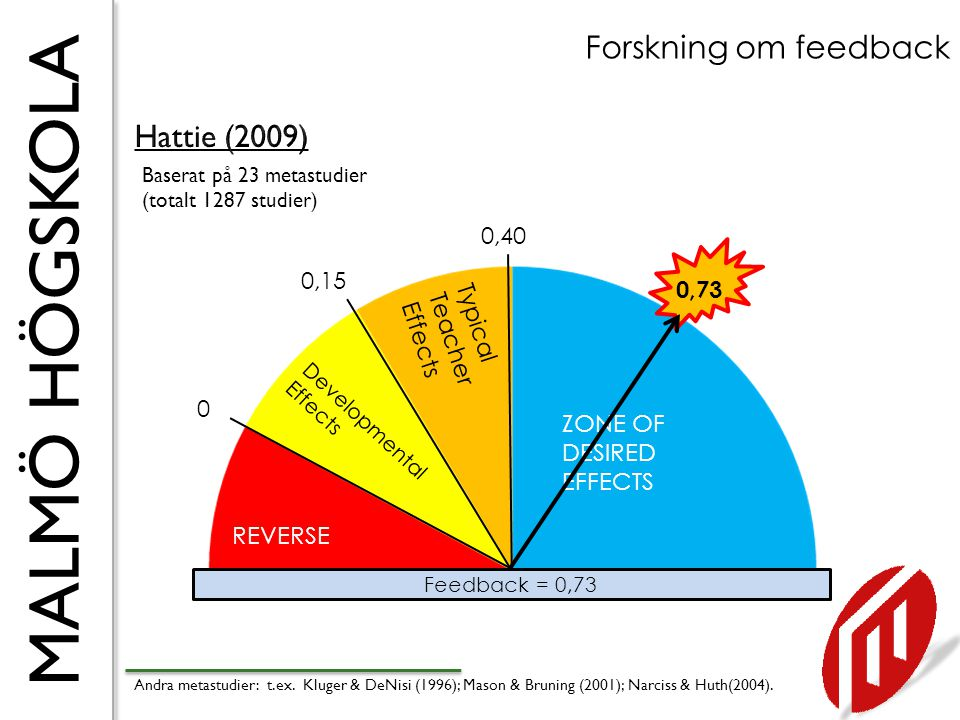 Forskning om feedback Hattie (2009) 0,40 0,15 0,73 Typical Teacher