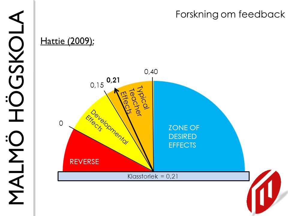 Forskning om feedback Hattie (2009): 0,40 0,21 0,15 Typical Teacher