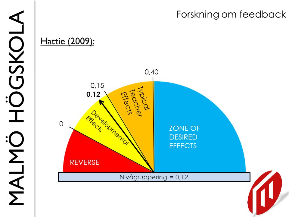Forskning om feedback Hattie (2009): 0,40 0,15 0,12 Typical Teacher